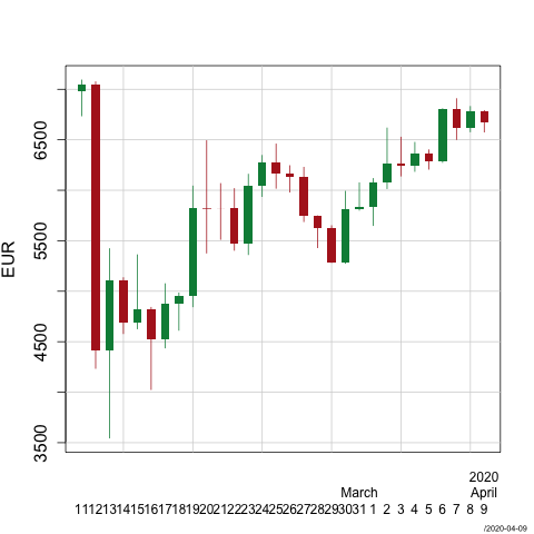 Bitcoin candlesticks